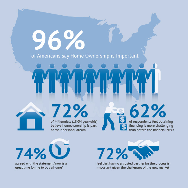 why mortgage insurance infographic