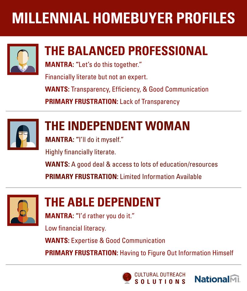millennials hoembuyer profiles